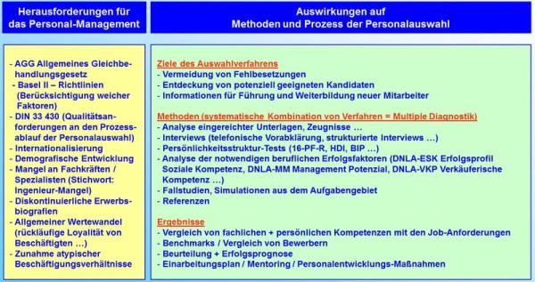 Personalberatung Iffeldorf, TREND-CONSULT, Heppe + Partner